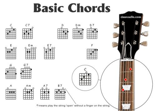 Guitar guitar tabs lessons for beginners : Guitar : guitar tablature lessons Guitar Tablature also Guitar ...